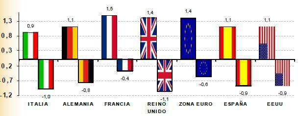prevision_economia