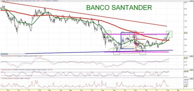 Bolsa General, Análisis de bolsa y mercados | Banco ...