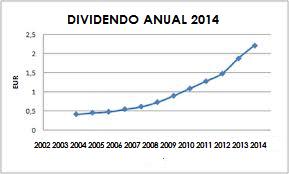 dividendo